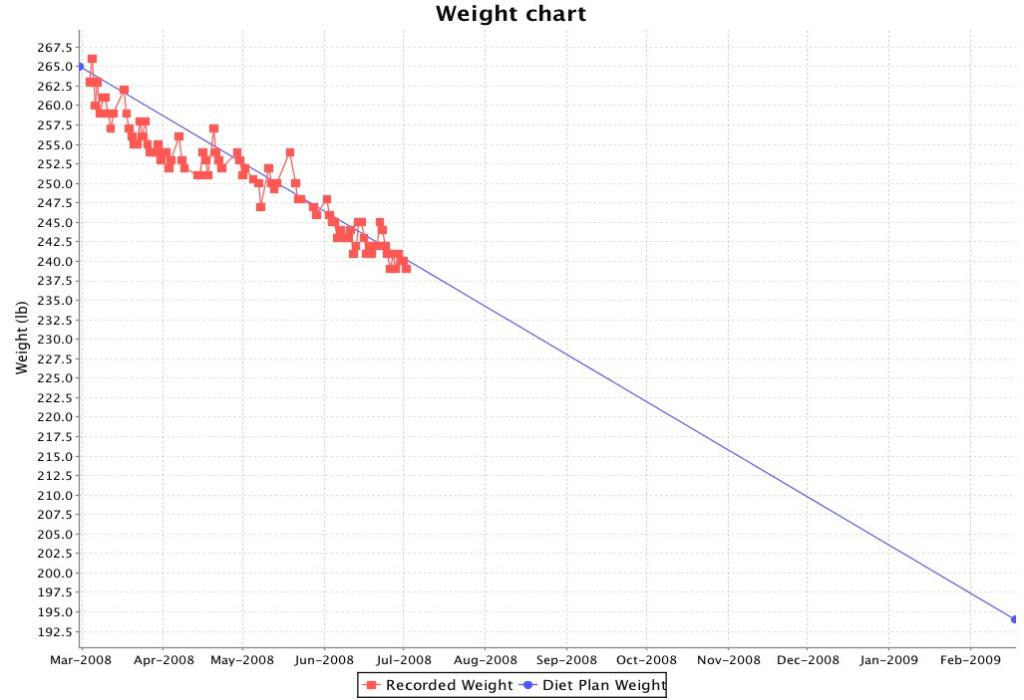 My Weight Chart from Diet Controller